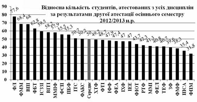 Відносна кількість атестованих з усіх дисциплін