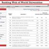 2012.07.30 КПІ зайняв 712 місце в світовому рейтингу університетів Webometrics