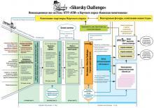 Інноваційна екосистема Sikorsky Challenge